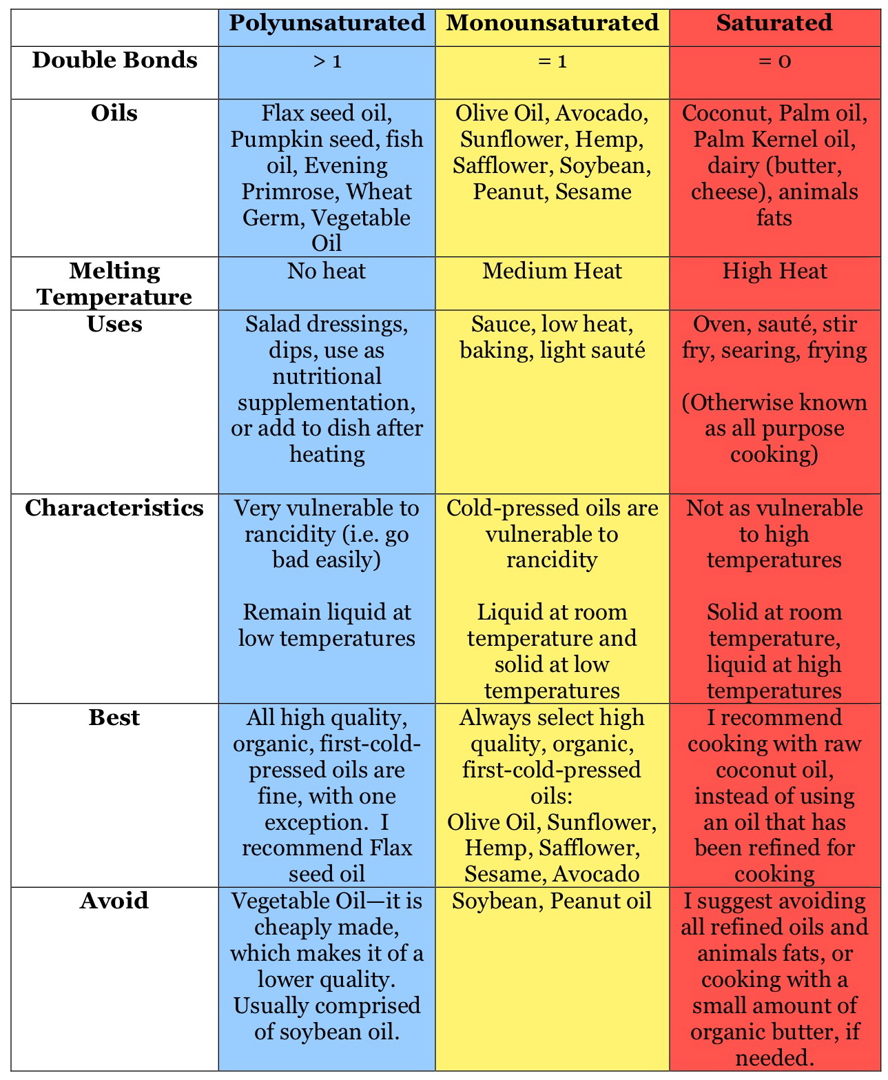 What Are the Best and Worst Fats to Eat on the Ketogenic Diet